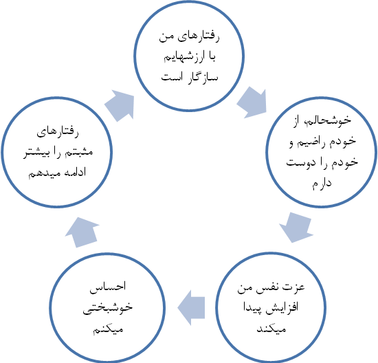 چرخهی خوشبختی